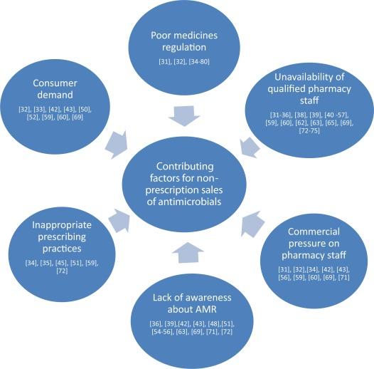 Non-prescription sales of antimicrobial agents at community