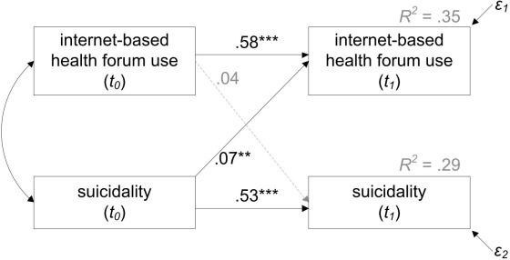EPA-0404 – Correlation and causality between the use of