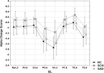 EPA-0702 – Eeg alpha reactivity on eyes opening in patients