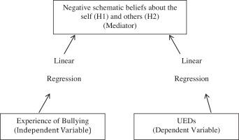 1 s2.0 S0924933815001698 gr1 understanding the relationship between schematic beliefs, bullying