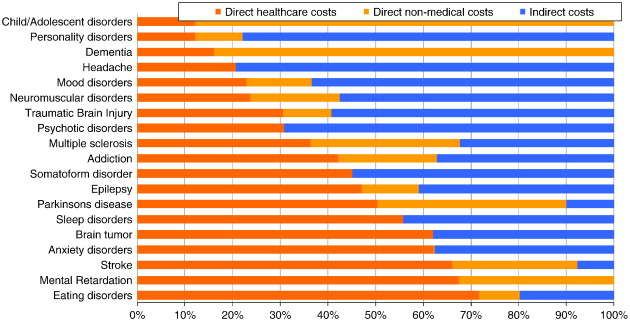 Cost of disorders of the brain in Europe 2010 - ScienceDirect