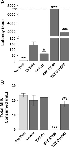 Rapid anti-depressant and anxiolytic actions following