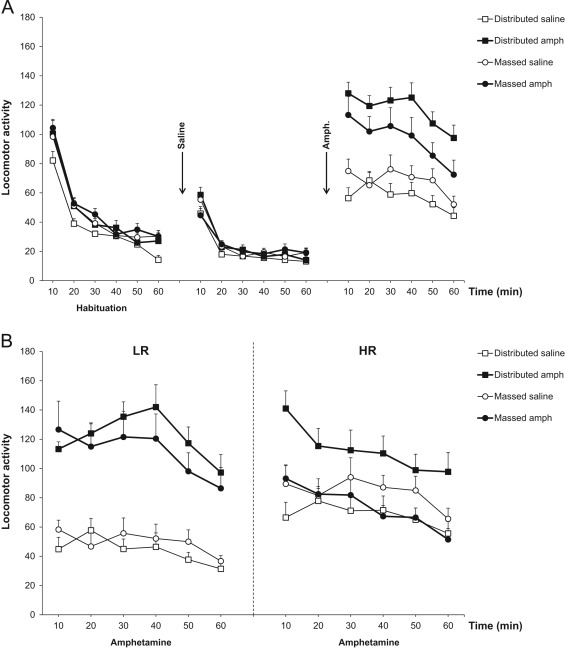 Repeated Amphetamine Injections Alter Behavior And Induce A Delayed