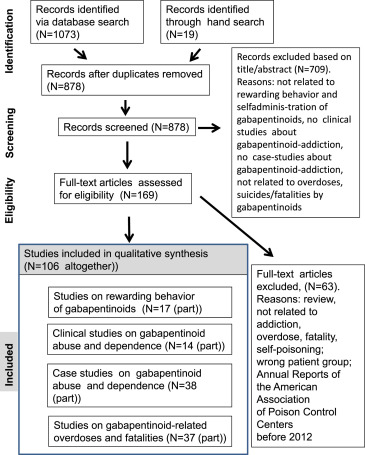 How addictive are gabapentin and pregabalin? A systematic