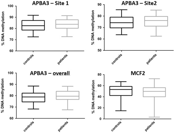 DNA methylation of APBA3 and MCF2 in borderline personality disorder