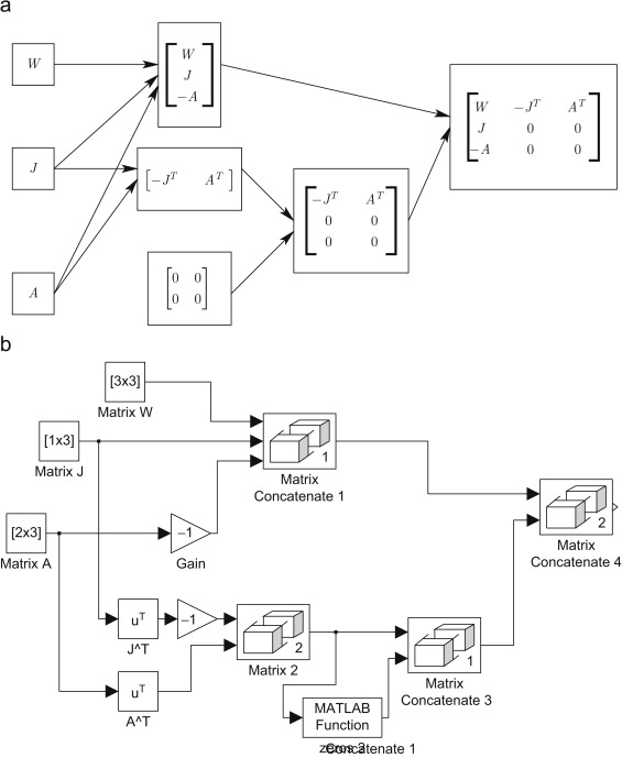 Matlab Simulink Modeling And Simulation Of Lvi Based Primaldual