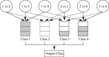 Enhancement of multi-class support vector machine