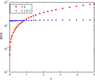 A constrained integration (CINT) approach to solving partial
