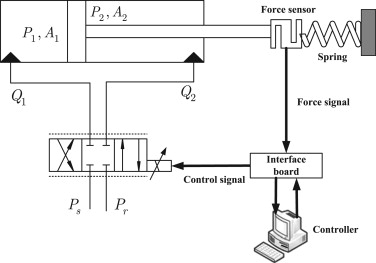 Cascaded sliding mode force control for a single-rod