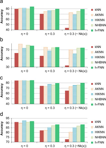 Hubness-aware kNN classification of high-dimensional data in