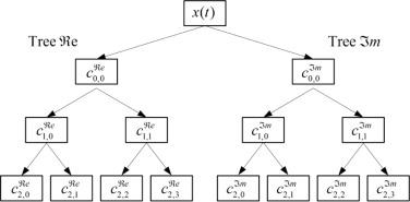 A novel intelligent method for mechanical fault diagnosis