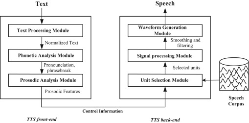 Prosody modeling for syllable based text-to-speech synthesis using