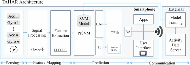 Transition-Aware Human Activity Recognition Using Smartphones