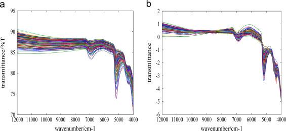 A gradient descent boosting spectrum modeling method based