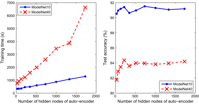 An efficient and effective convolutional auto-encoder extreme