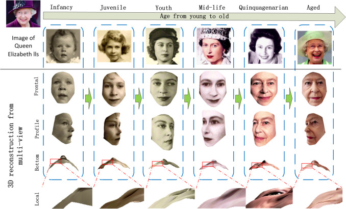3D face modeling based on structure optimization and surface