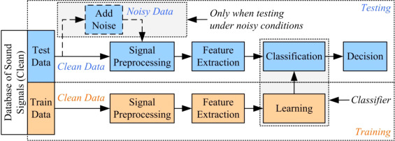 An overview of applications and advancements in automatic sound