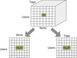 Tag-aware recommender systems based on deep neural networks