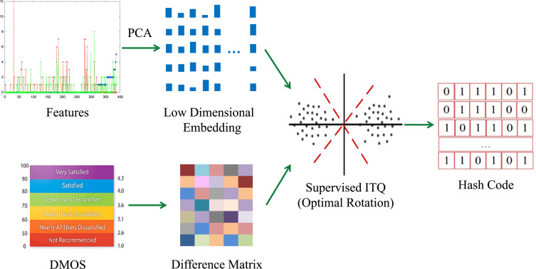 Fast image quality assessment via supervised iterative quantization