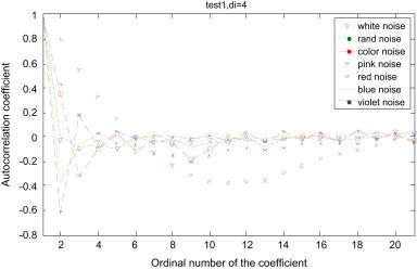 Full frequency de-noising method based on wavelet