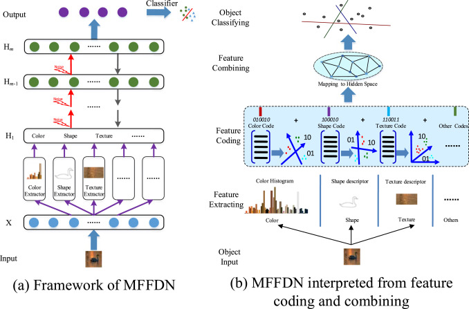 Multi-feature fusion deep networks - ScienceDirect