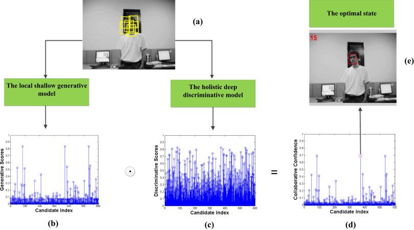 Visual tracking via shallow and deep collaborative model