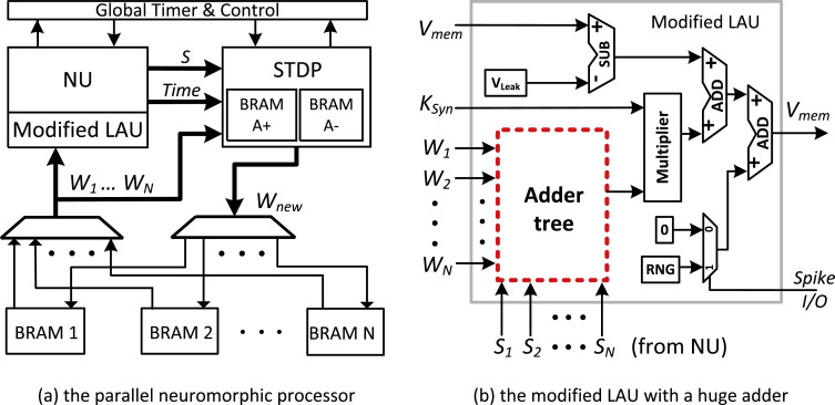 From Variability Tolerance To Approximate Computing In Parallel Integrated Architectures And Acceler