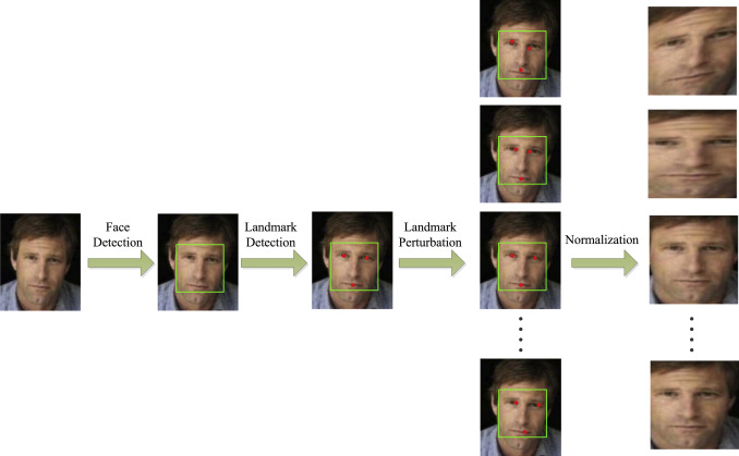 Data augmentation for face recognition - ScienceDirect
