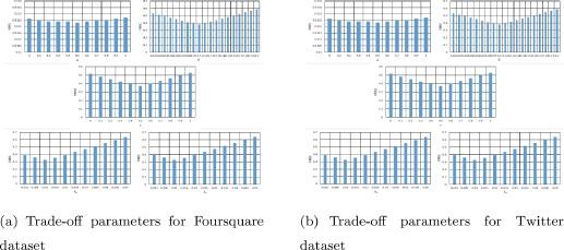 Context-aware probabilistic matrix factorization modeling for point