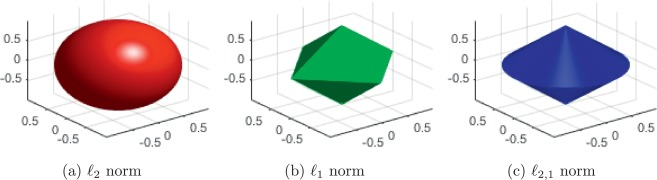 Group sparse regularization for deep neural networks - ScienceDirect