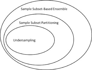 Fast-CBUS: A fast clustering-based undersampling method for