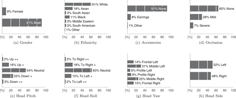 Ear recognition: More than a survey - ScienceDirect