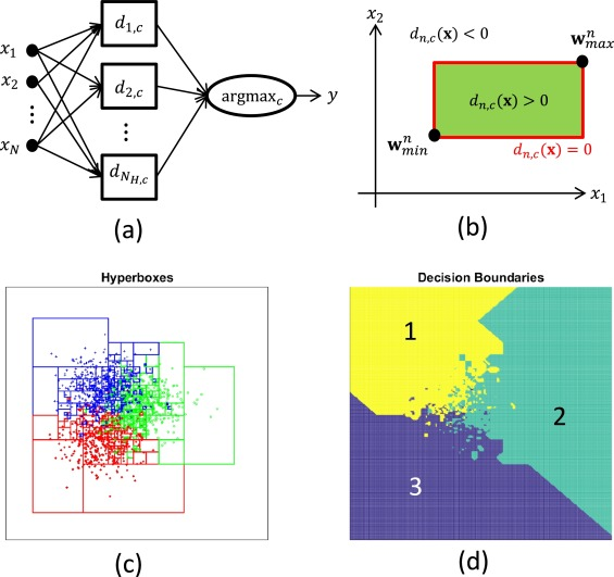 Dendrite morphological neurons trained by stochastic gradient