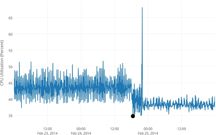 Unsupervised real-time anomaly detection for streaming data