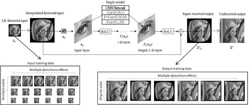 Deep learning based image Super-resolution for nonlinear lens