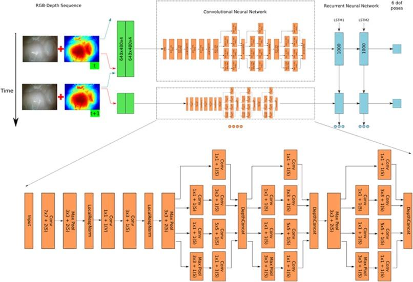 Deep EndoVO: A recurrent convolutional neural network (RCNN