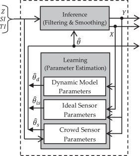 Bayesian filter based on the wisdom of crowds - ScienceDirect