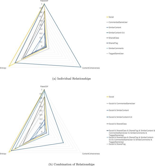 Multi-view community detection with heterogeneous