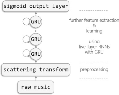 Music auto-tagging using deep Recurrent Neural Networks - ScienceDirect