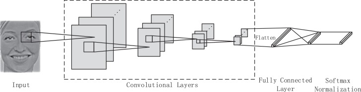 A visual attention based ROI detection method for facial