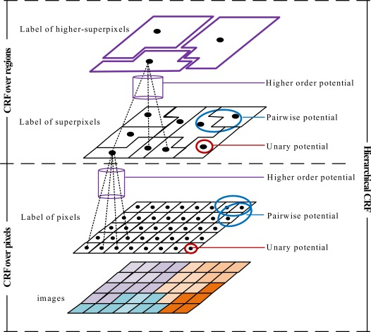 Methods and datasets on semantic segmentation: A review - ScienceDirect