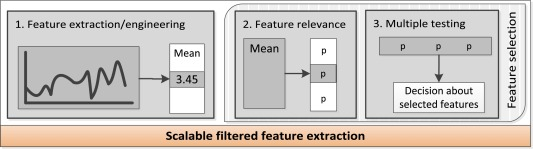 Time Series FeatuRe Extraction on basis of Scalable