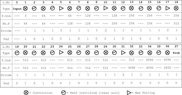 Semantic facial scores and compact deep transferred