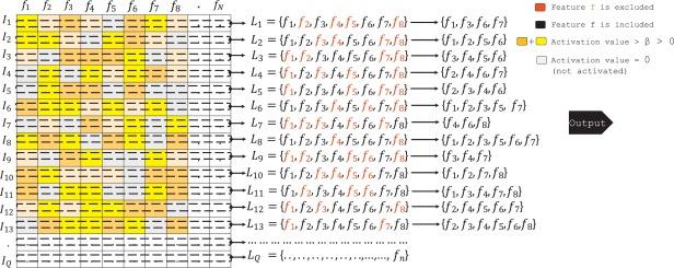 Semantic facial scores and compact deep transferred