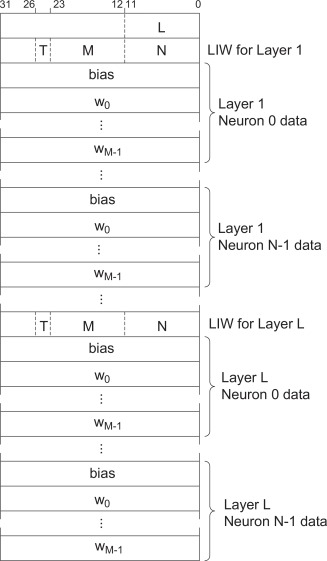 Reconfigurable FPGA implementation of neural networks