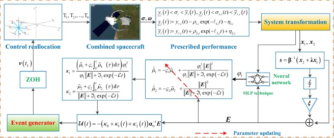 Event-triggered neuroadaptive control for postcapture spacecraft