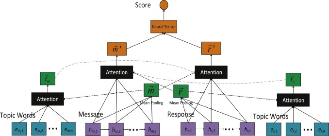 Response selection with topic clues for retrieval-based chatbots