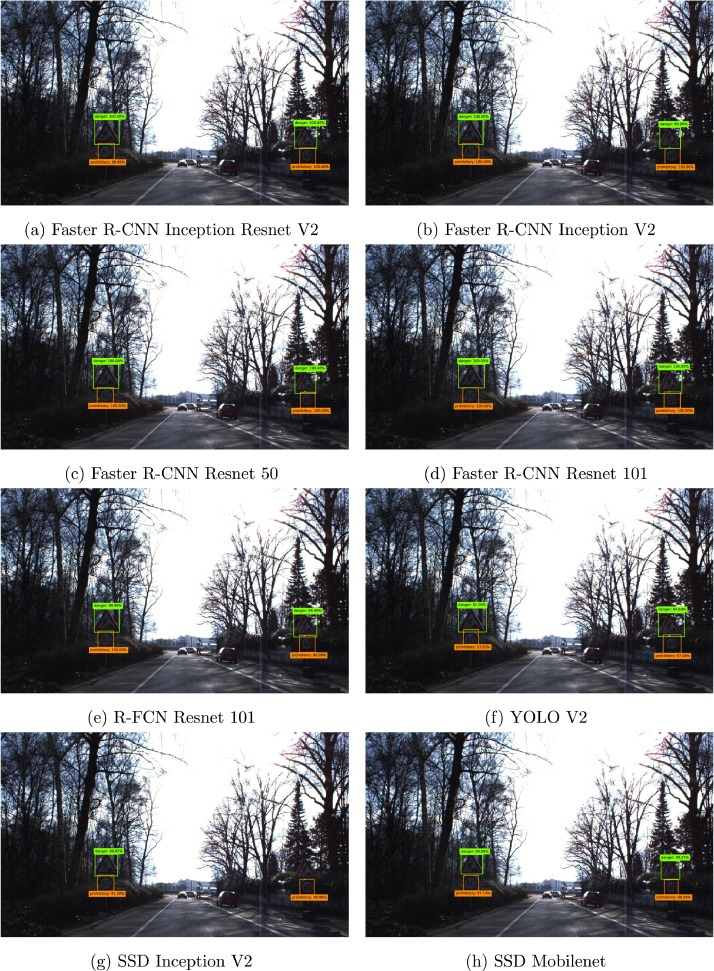 Evaluation of deep neural networks for traffic sign