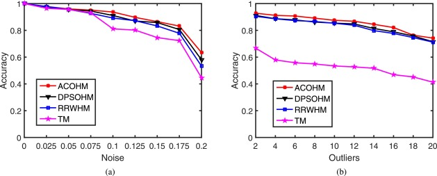 High-order graph matching based on ant colony optimization