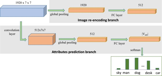 VD-SAN: Visual-Densely Semantic Attention Network for Image Caption